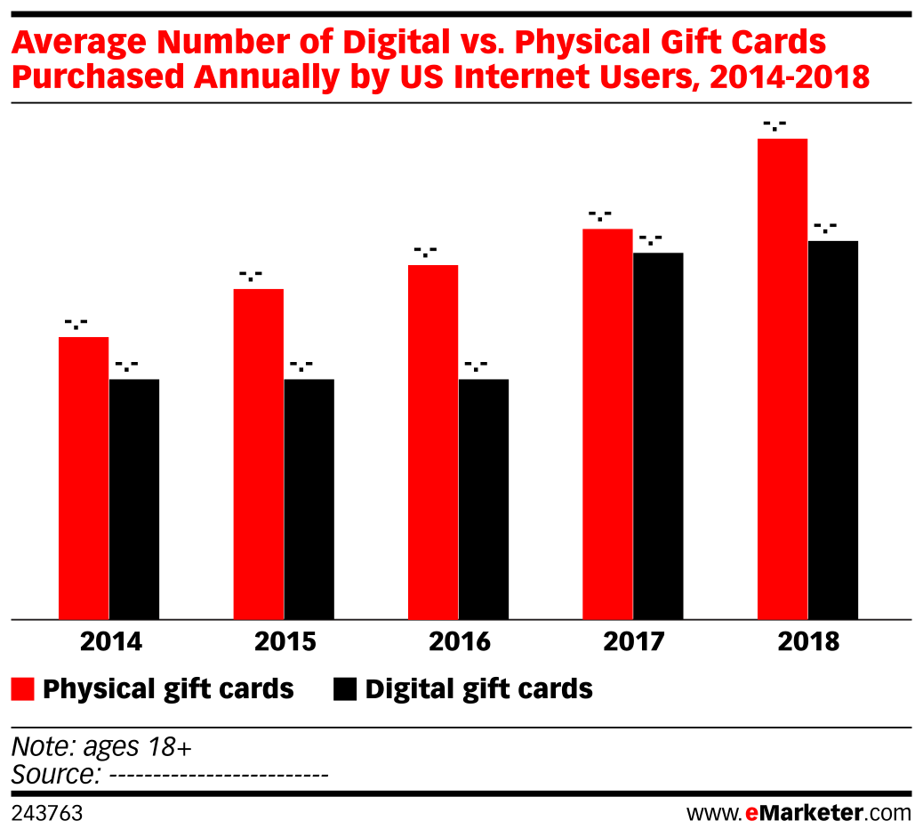 Average Number of Digital vs. Physical Gift Cards Purchased Annually by US Internet Users, 2014-2018