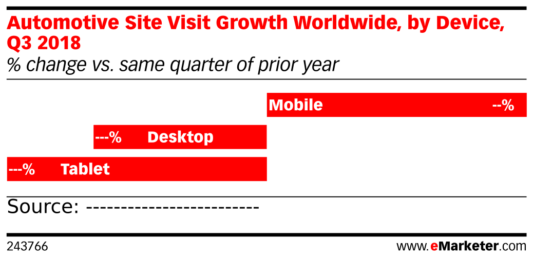Automotive Site Visit Growth Worldwide, by Device, Q3 2018 (% change vs. same quarter of prior year)