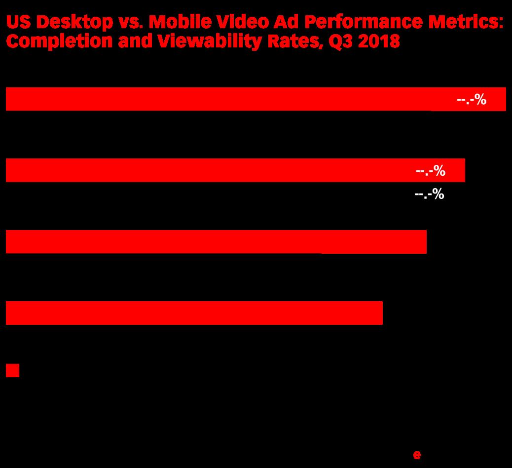 US Desktop vs. Mobile Video Ad Performance Metrics: Completion and Viewability Rates, Q3 2018