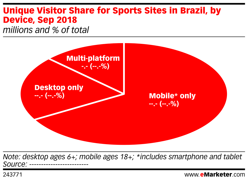 Unique Visitor Share for Sports Sites in Brazil, by Device, Sep 2018 (millions and % of total)