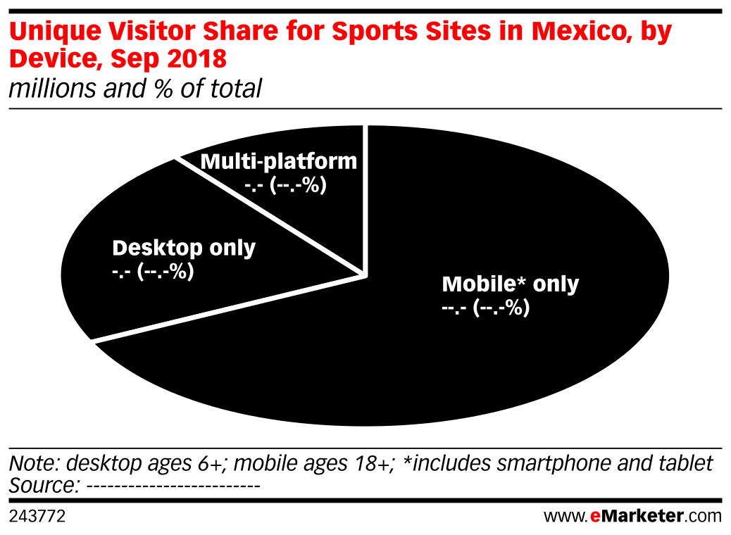 Unique Visitor Share for Sports Sites in Mexico, by Device, Sep 2018 (millions and % of total)