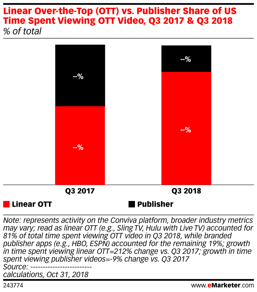 Linear Over-the-Top (OTT) vs. Publisher Share of US Time Spent Viewing OTT Video, Q3 2017 & Q3 2018 (% of total)