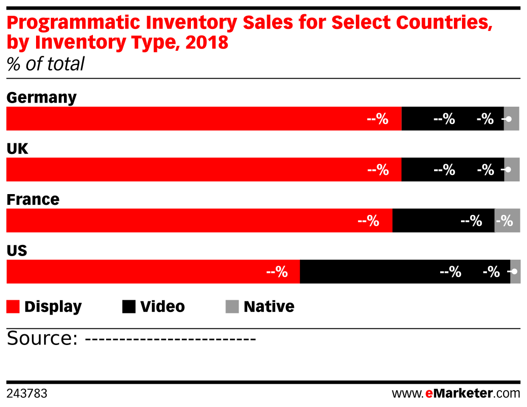 Programmatic Inventory Sales for Select Countries, by Inventory Type, 2018 (% of total)
