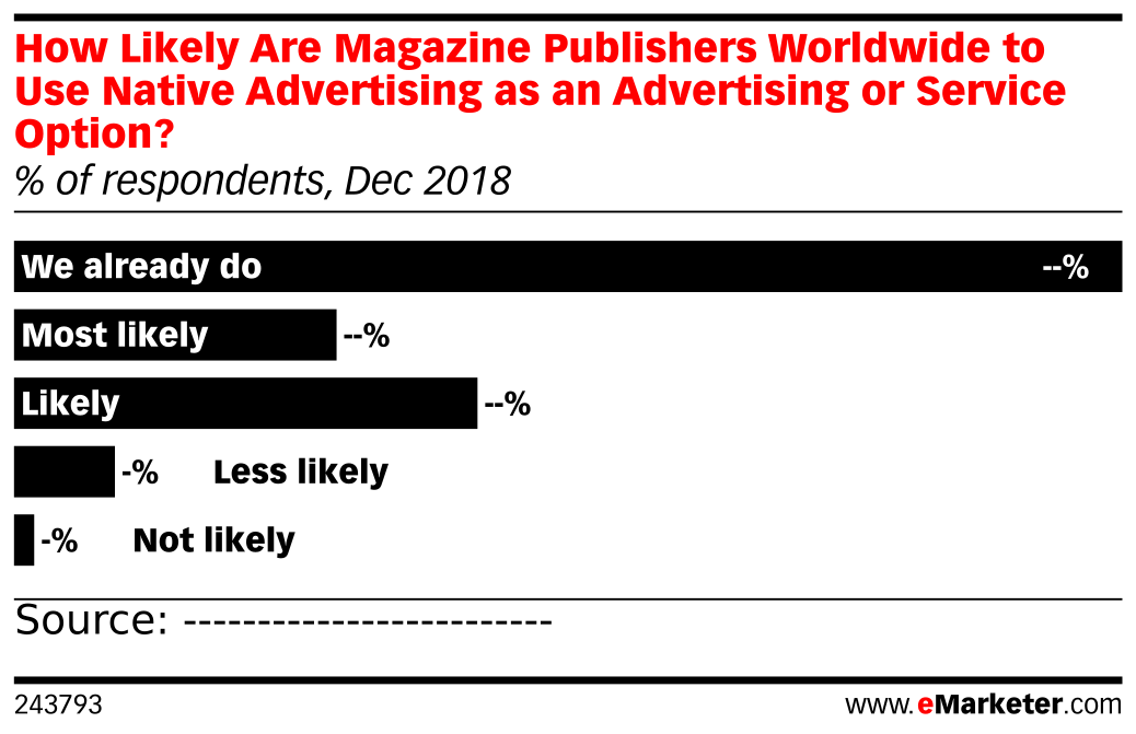 How Likely Are Magazine Publishers Worldwide to Use Native Advertising as an Advertising or Service Option? (% of respondents, Dec 2018)