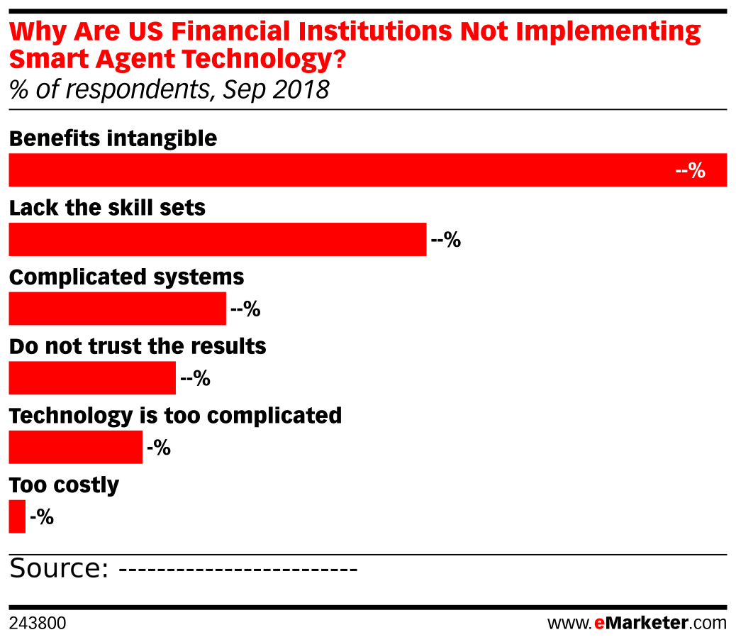 Why Are US Financial Institutions Not Implementing Smart Agent Technology? (% of respondents, Sep 2018)
