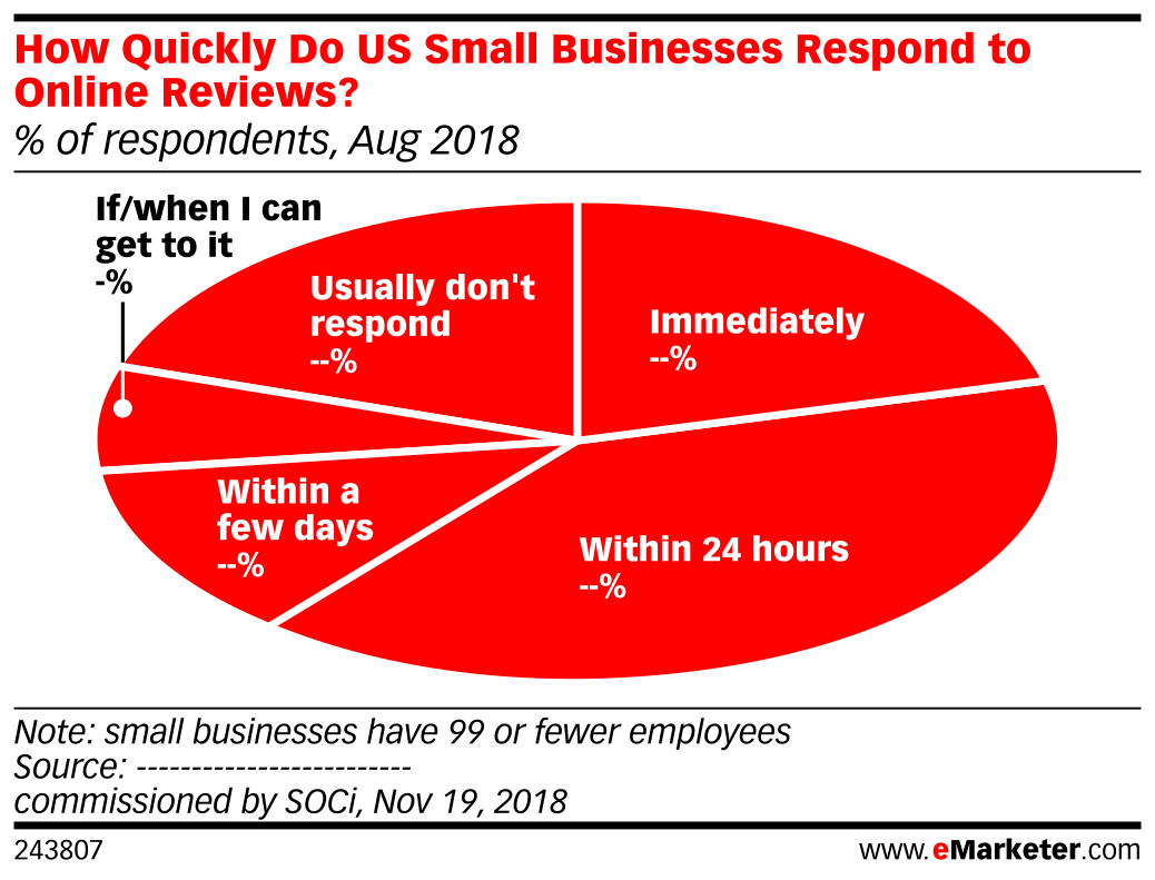 How Quickly Do US Small Businesses Respond to Online Reviews? (% of respondents, Aug 2018)