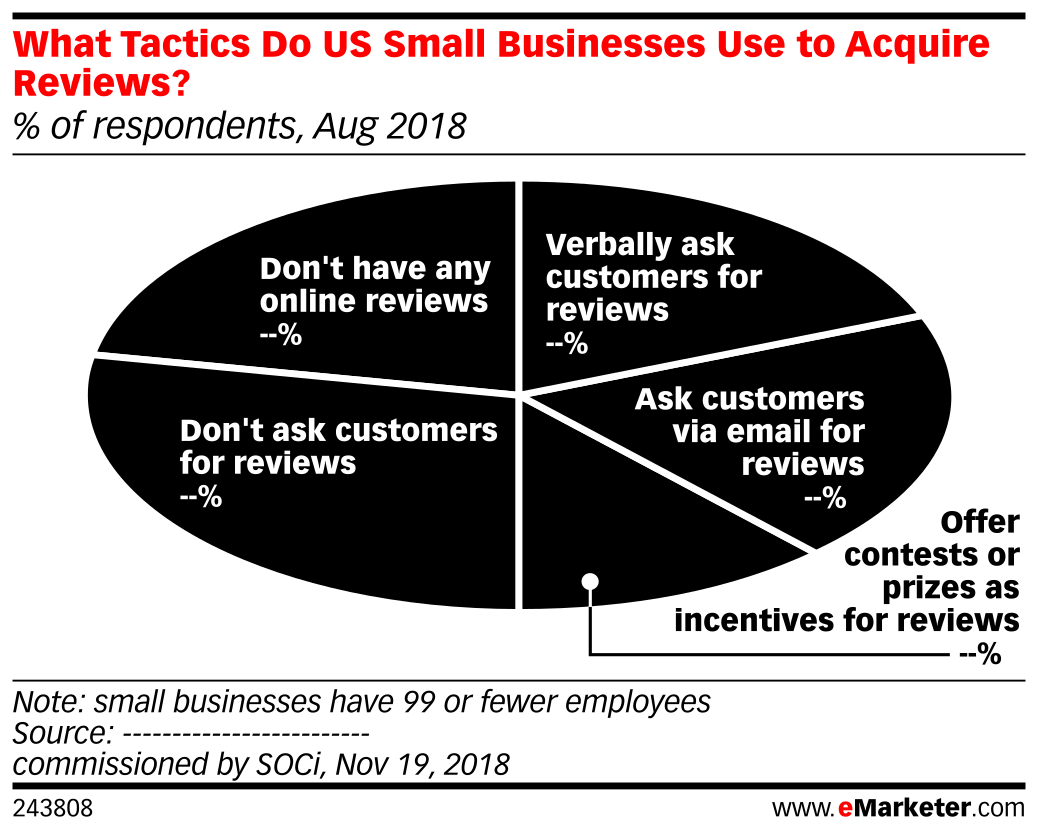 What Tactics Do US Small Businesses Use to Acquire Reviews? (% of respondents, Aug 2018)