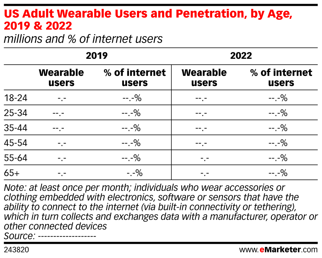 US Adult Wearable Users and Penetration, by Age, 2019 & 2022 (millions and