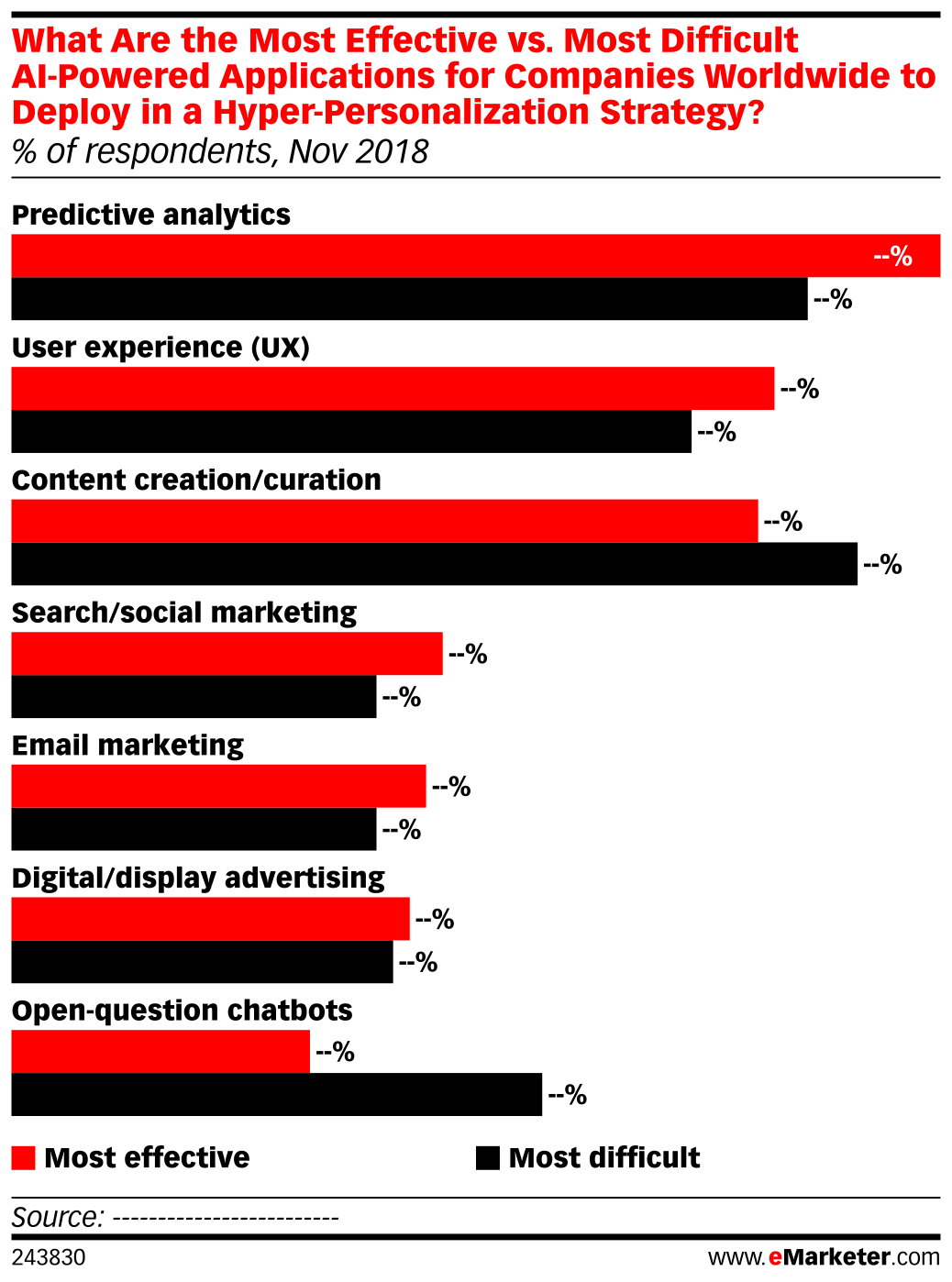 What Are the Most Effective vs. Most Difficult AI-Powered Applications for Companies Worldwide to Deploy in a Hyper-Personalization Strategy? (% of respondents, Nov 2018)
