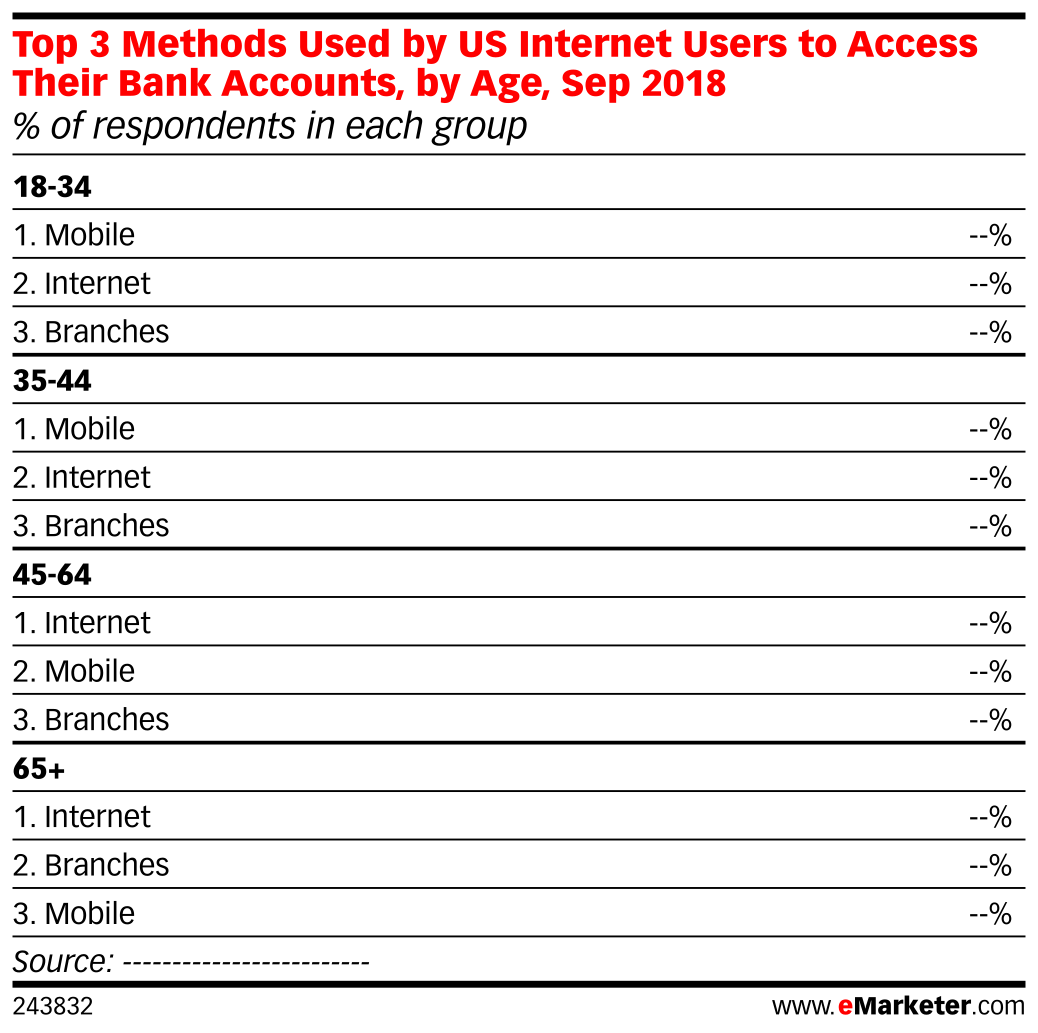 Top 3 Methods Used by US Internet Users to Access Their Bank Accounts, by Age, Sep 2018 (% of respondents in each group)