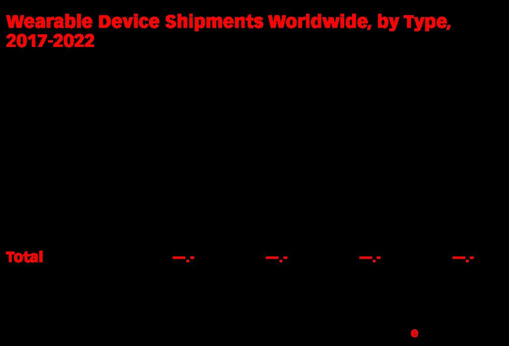Wearable Device Shipments Worldwide, by Type, 2017-2022 (millions)