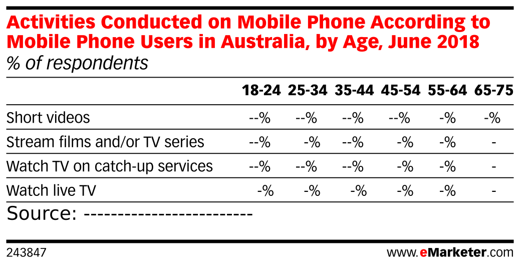 Activities Conducted on Mobile Phone According to Mobile Phone Users in Australia, by Age, June 2018 (% of respondents)