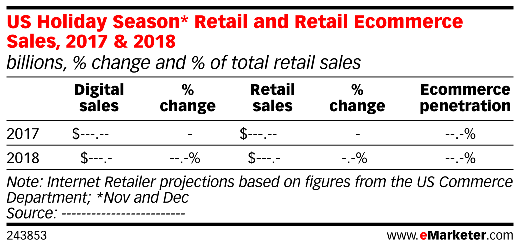 US Holiday Season* Retail and Retail Ecommerce Sales, 2017 & 2018 (billions, % change and % of total retail sales)