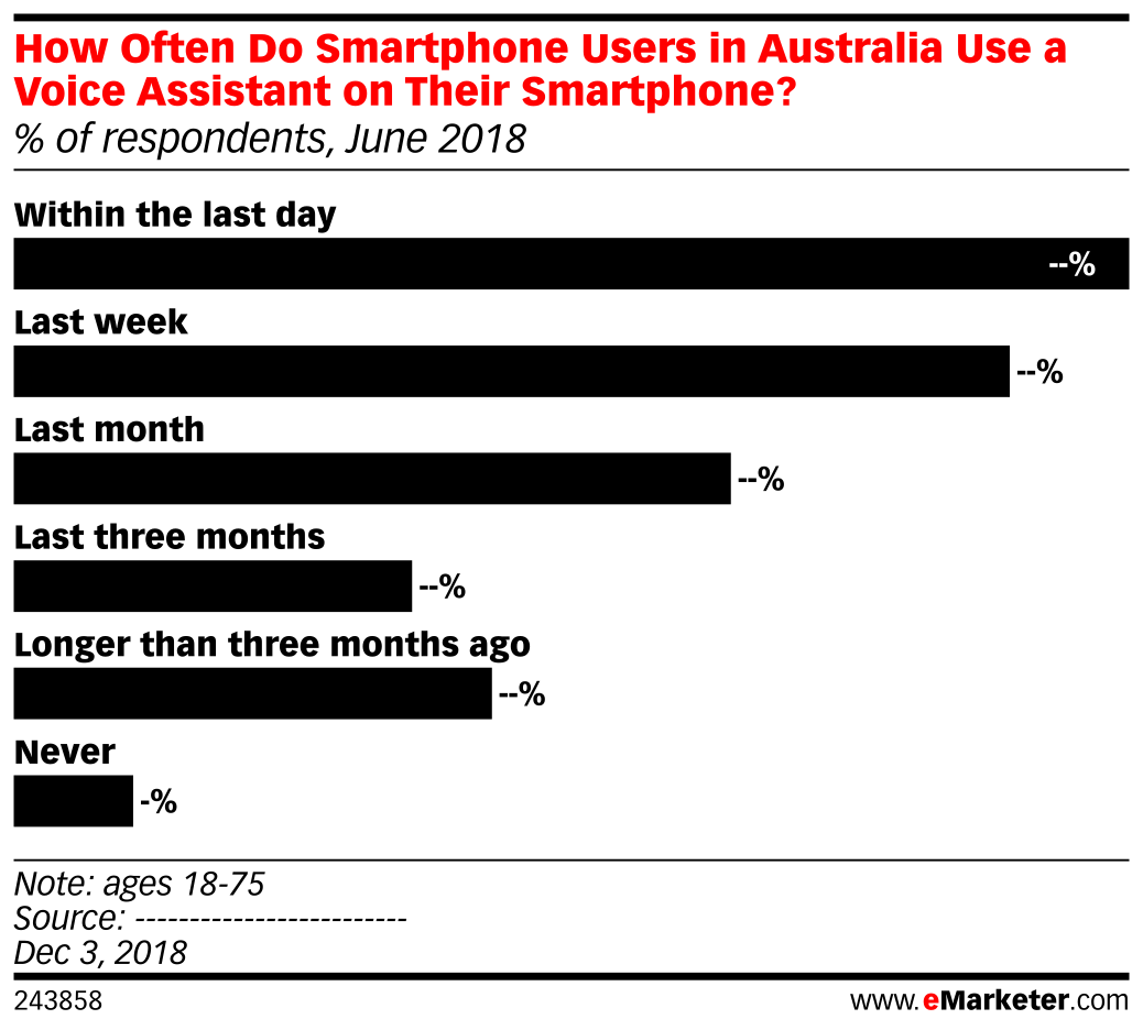 How Often Do Smartphone Users in Australia Use a Voice Assistant on Their Smartphone? (% of respondents, June 2018)