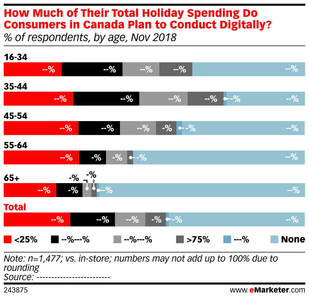 How Much of Their Total Holiday Spending Do Consumers in Canada Plan to Conduct Digitally? (% of respondents, by age, Nov 2018)