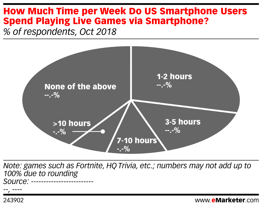 How Much Time per Week Do US Smartphone Users Spend Playing Live Games via Smartphone? (% of respondents, Oct 2018)