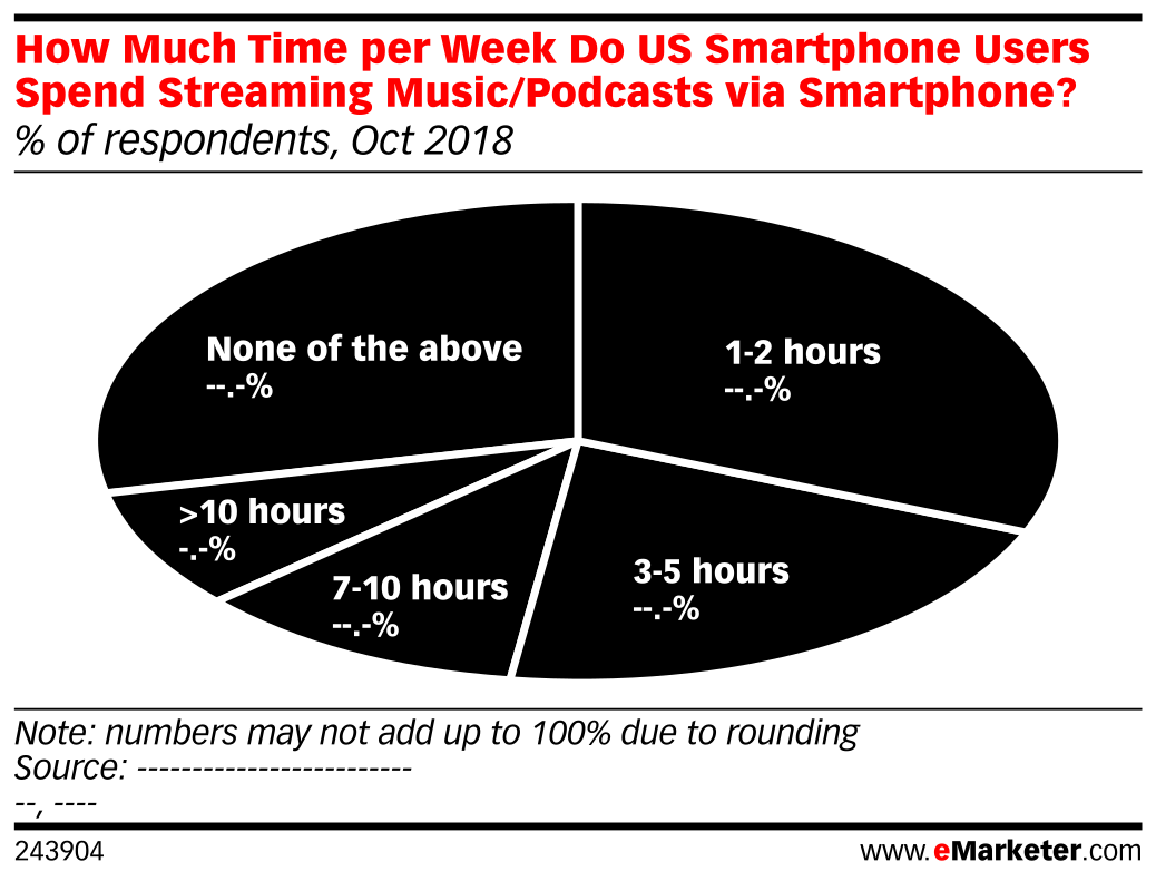 How Much Time per Week Do US Smartphone Users Spend Streaming Music/Podcasts via Smartphone? (% of respondents, Oct 2018)