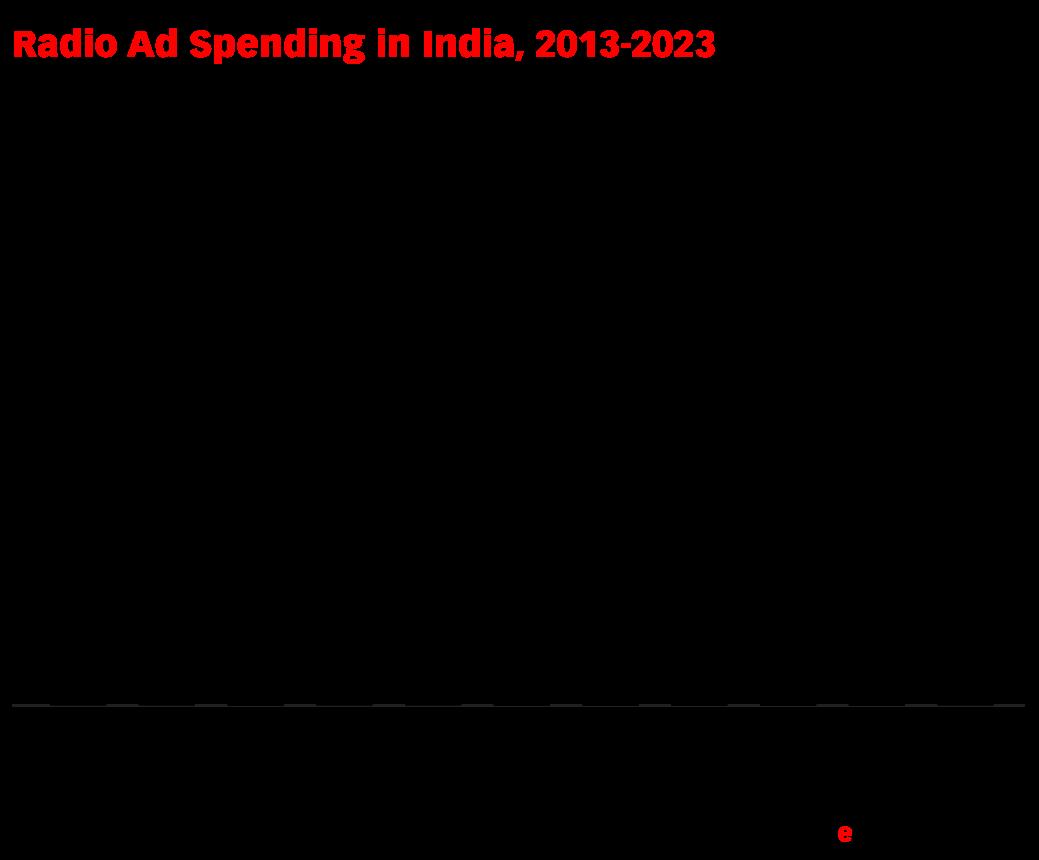 Radio Ad Spending in India, 2013-2023 (billions of Indian rupees)