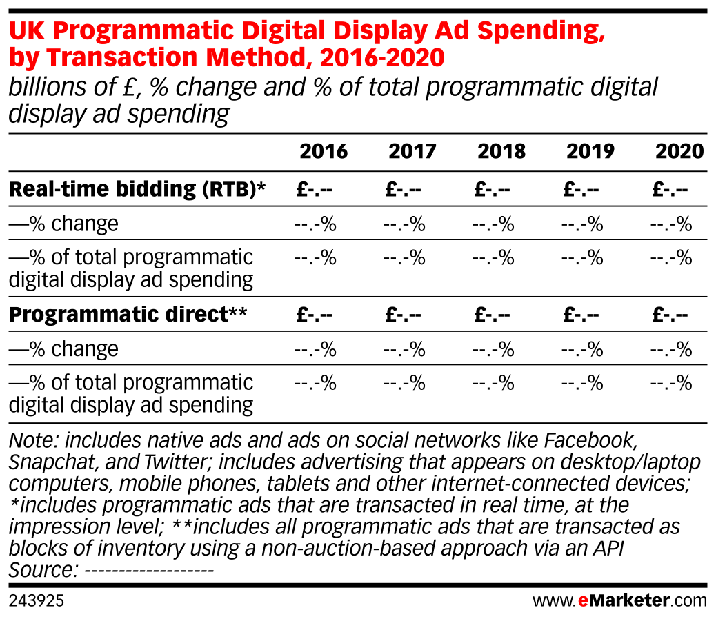 UK Programmatic Digital Display Ad Spending, by Transaction Method, 2016-2020 (billions of £, % change and % of total programmatic digital display ad spending)