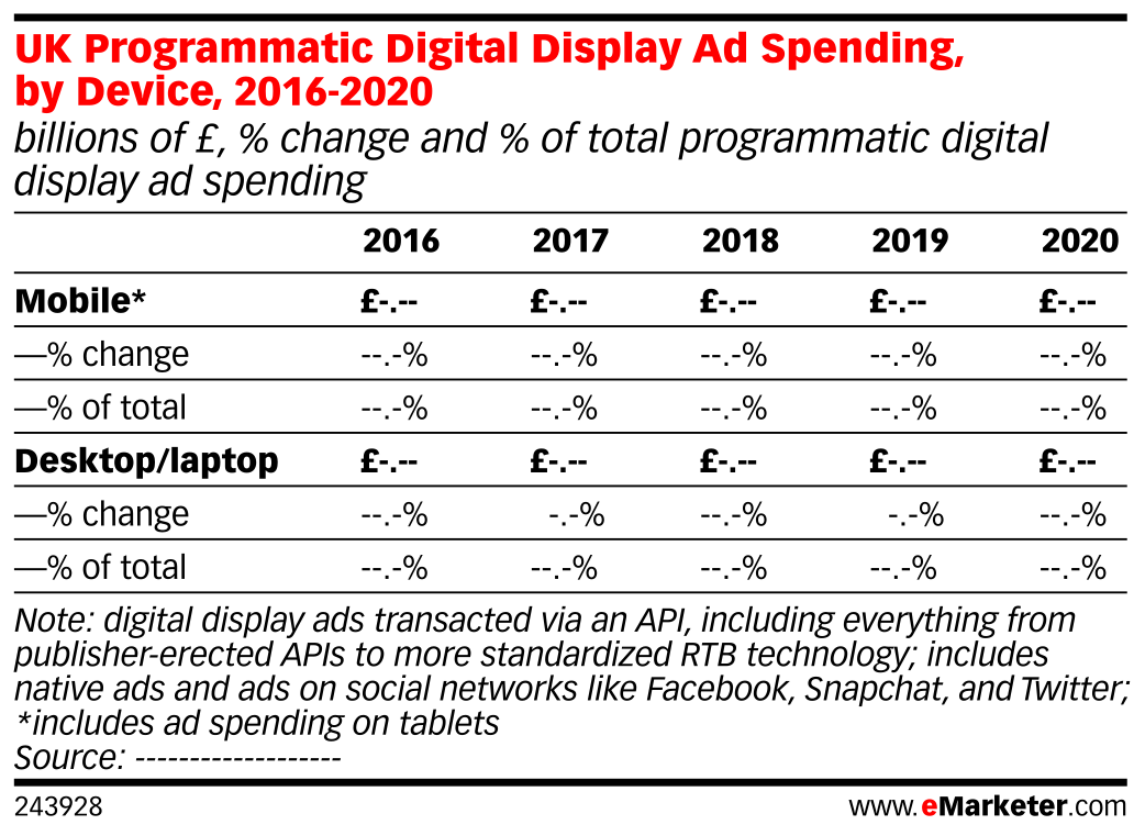 UK Programmatic Digital Display Ad Spending, by Device, 2016-2020 (billions of £, % change and % of total programmatic digital display ad spending)