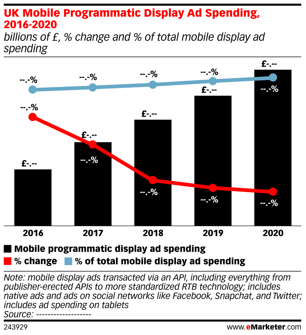 UK Mobile Programmatic Display Ad Spending, 2016-2020 (billions of £, % change and % of total mobile display ad spending)