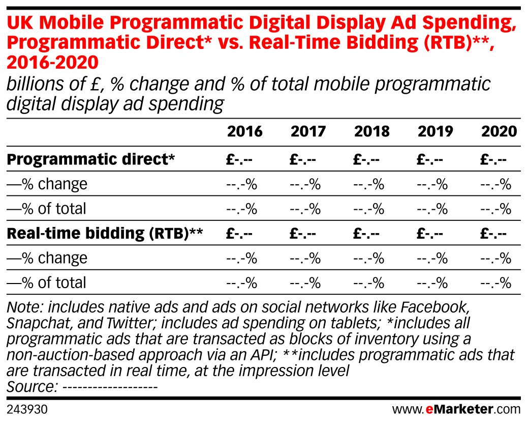 UK Mobile Programmatic Digital Display Ad Spending, Programmatic Direct* vs. Real-Time Bidding (RTB)**, 2016-2020 (billions of £, % change and % of total mobile programmatic digital display ad spending)
