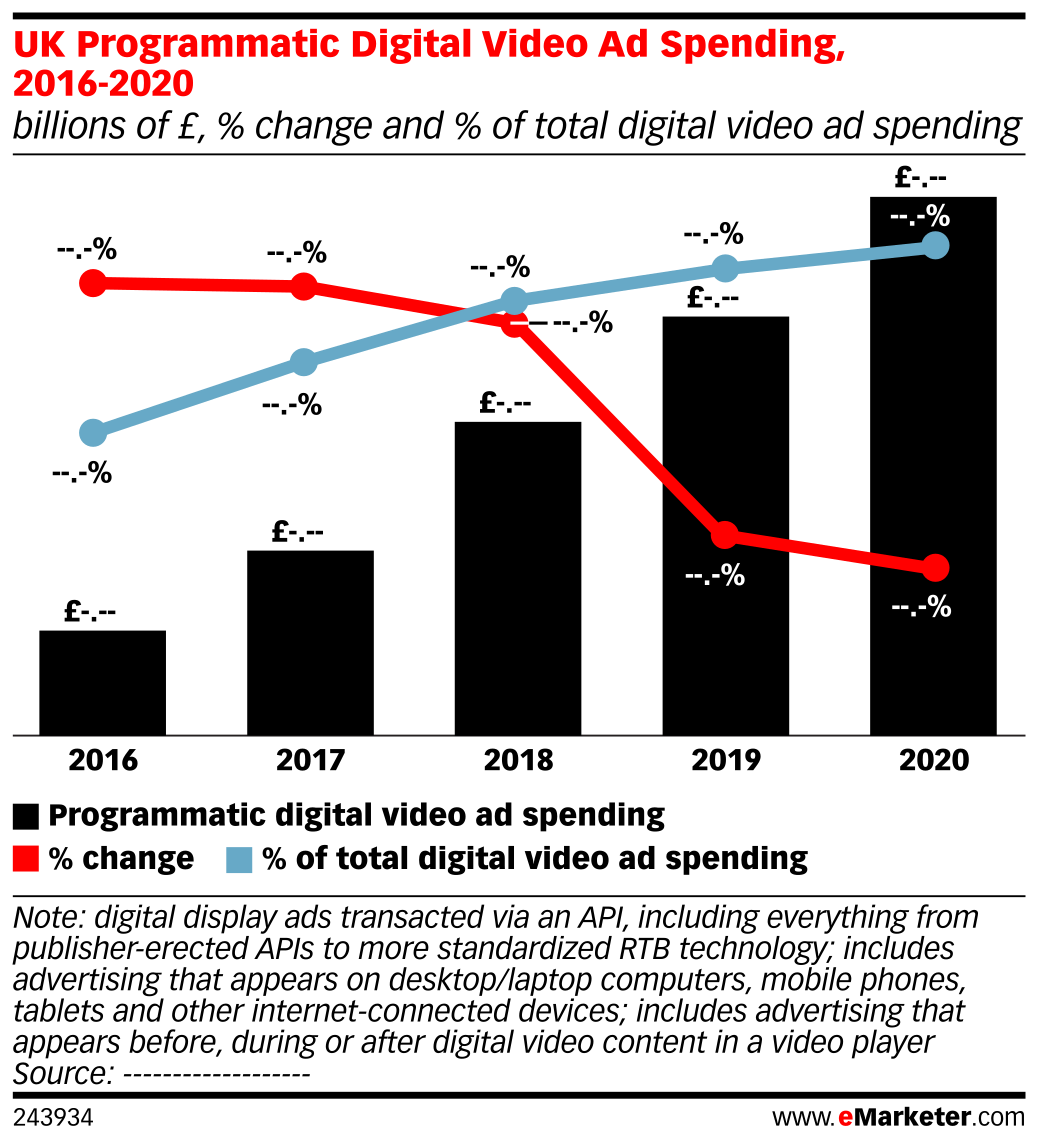 UK Programmatic Digital Video Ad Spending, 2016-2020 (billions of £, % change and % of total digital video ad spending)