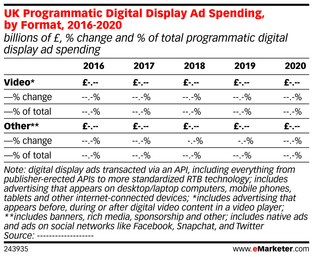 UK Programmatic Digital Display Ad Spending, by Format, 2016-2020 (billions of £, % change and % of total programmatic digital display ad spending)