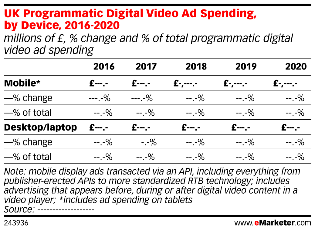 UK Programmatic Digital Video Ad Spending, by Device, 2016-2020 (millions of £, % change and % of total programmatic digital video ad spending)