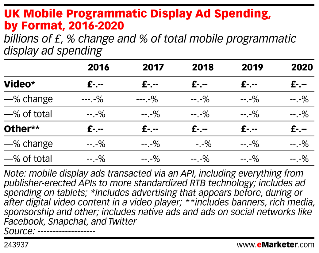 UK Mobile Programmatic Display Ad Spending, by Format, 2016-2020 (billions of £, % change and % of total mobile programmatic display ad spending)