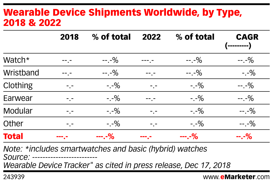 Wearable Device Shipments Worldwide, by Type, 2018 & 2022