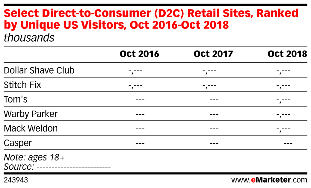 Select Direct-to-Consumer (D2C) Retail Sites, Ranked by Unique US Visitors, Oct 2016-Oct 2018 (millions)