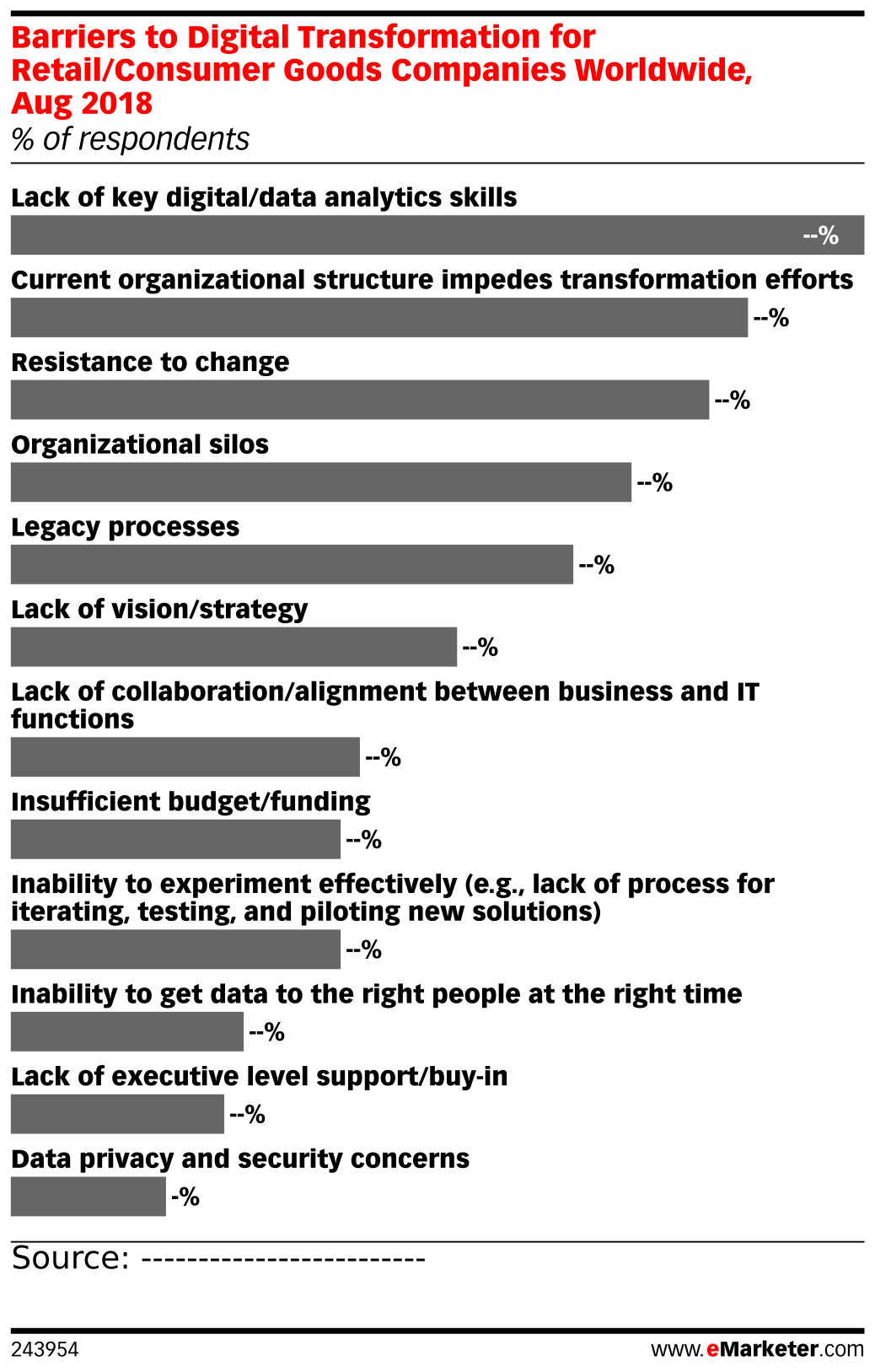 Barriers to Digital Transformation for Retail/Consumer Goods Companies Worldwide, Aug 2018 (% of respondents)
