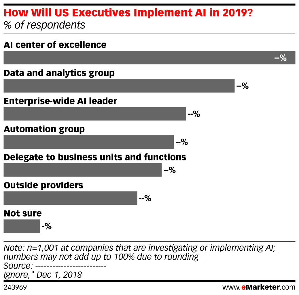 How Will US Executives Implement AI in 2019? (% of respondents)