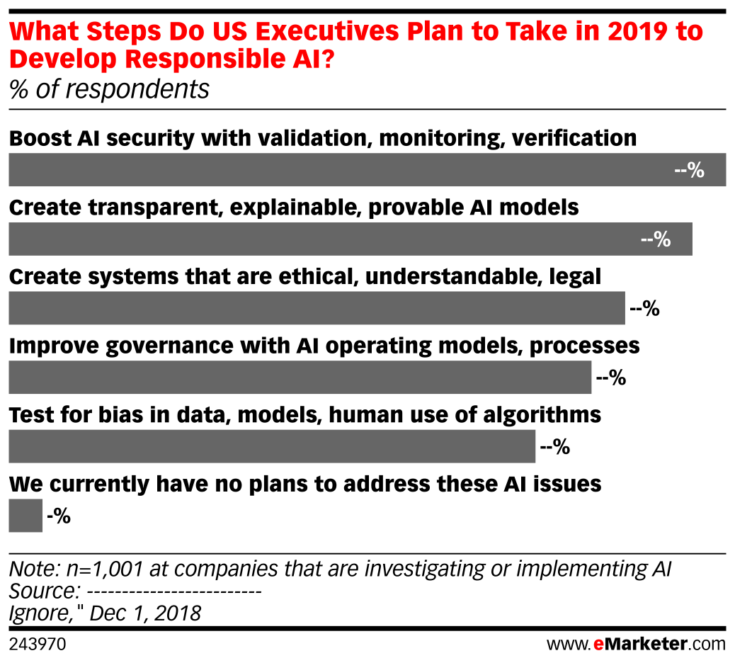 What Steps Do US Executives Plan to Take in 2019 to Develop Responsible AI? (% of respondents)