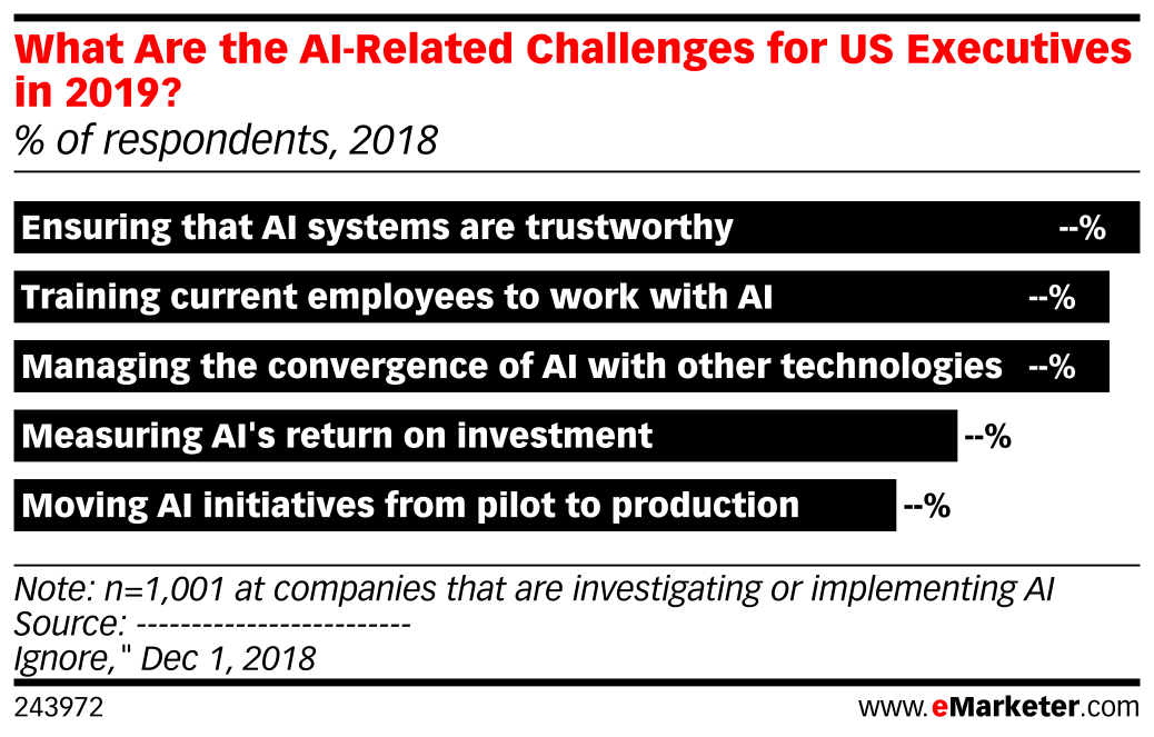 What Are the AI-Related Challenges for US Executives in 2019? (% of respondents, 2018)