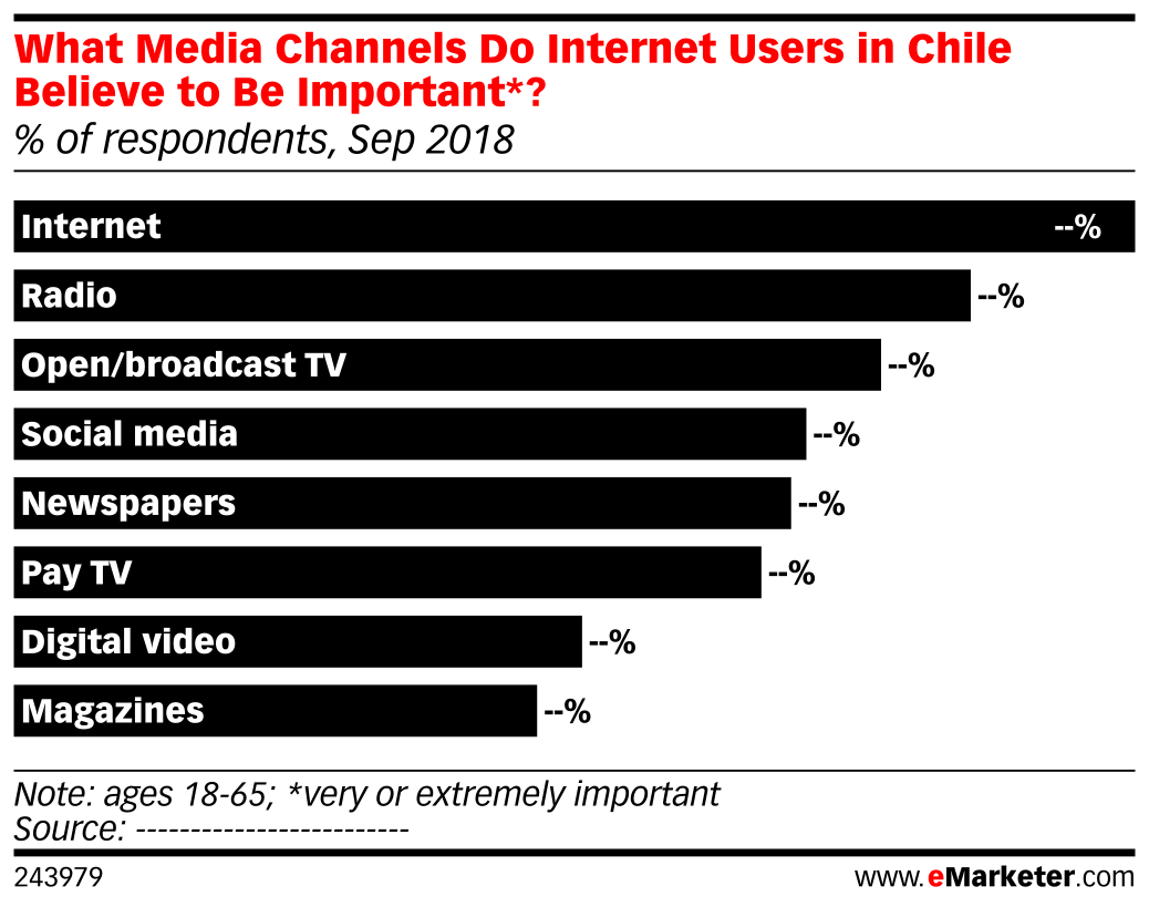 What Media Channels Do Internet Users in Chile Believe to Be Important*? (% of respondents, Sep 2018)