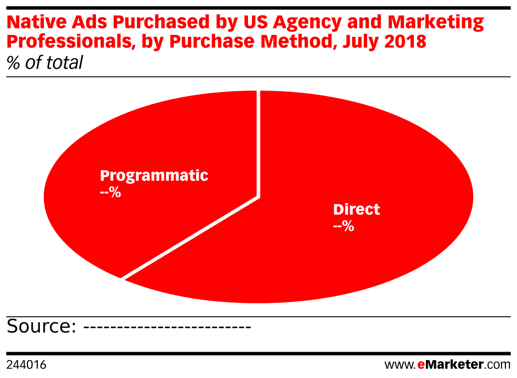 How Are Native Ads Purchased by US Agency and Marketing Professionals? (% of respondents, July 2018)