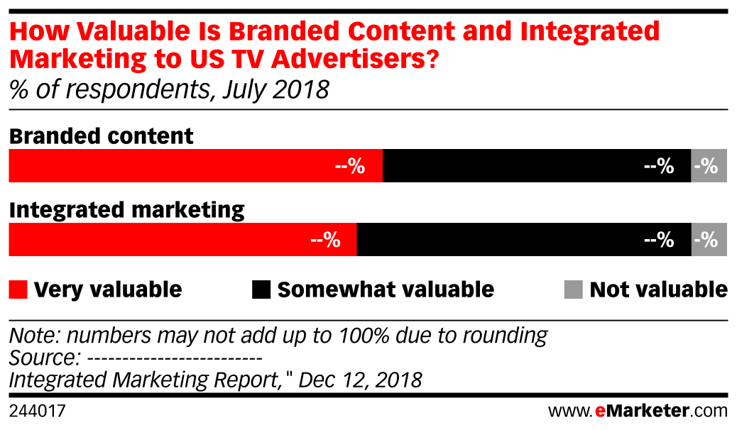 How Valuable Is Branded Content and Integrated Marketing to US TV Advertisers? (% of respondents, July 2018)