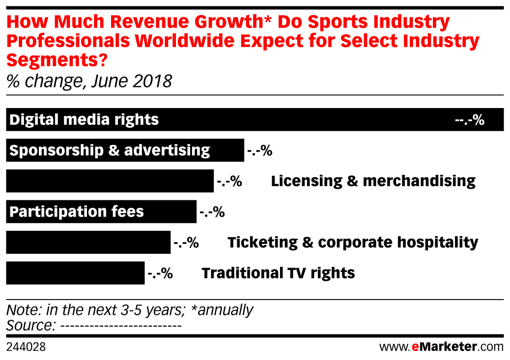How Much Revenue Growth* Do Sports Industry Professionals Worldwide Expect for Select Industry Segments? (% change, June 2018)