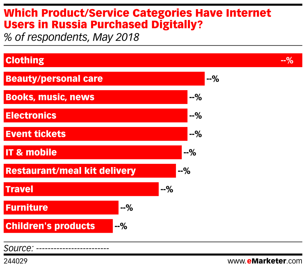 Which Product/Service Categories Have Internet Users in Russia Purchased Digitally? (% of respondents, May 2018)