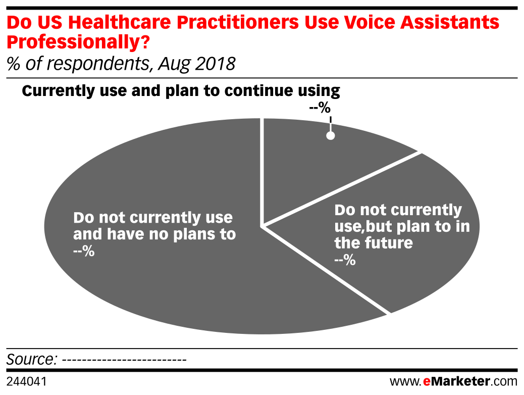Do US Healthcare Practitioners Use Voice Assistants Professionally? (% of respondents, Aug 2018)