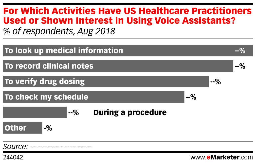 For Which Activities Have US Healthcare Practitioners Used or Shown Interest in Using Voice Assistants? (% of respondents, Aug 2018)