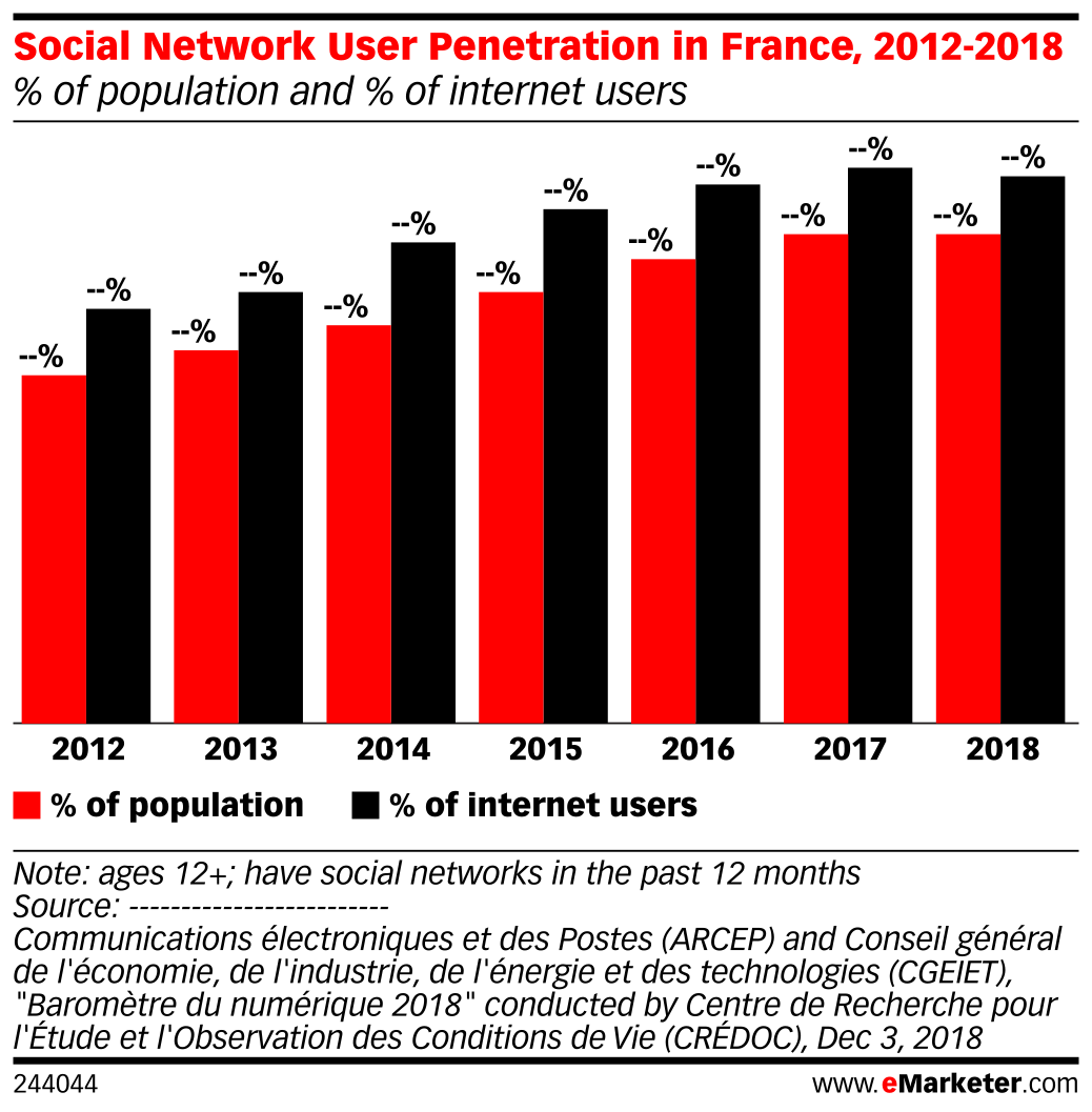 Social Network User Penetration in France, 2012-2018 (% of population and % of internet users)