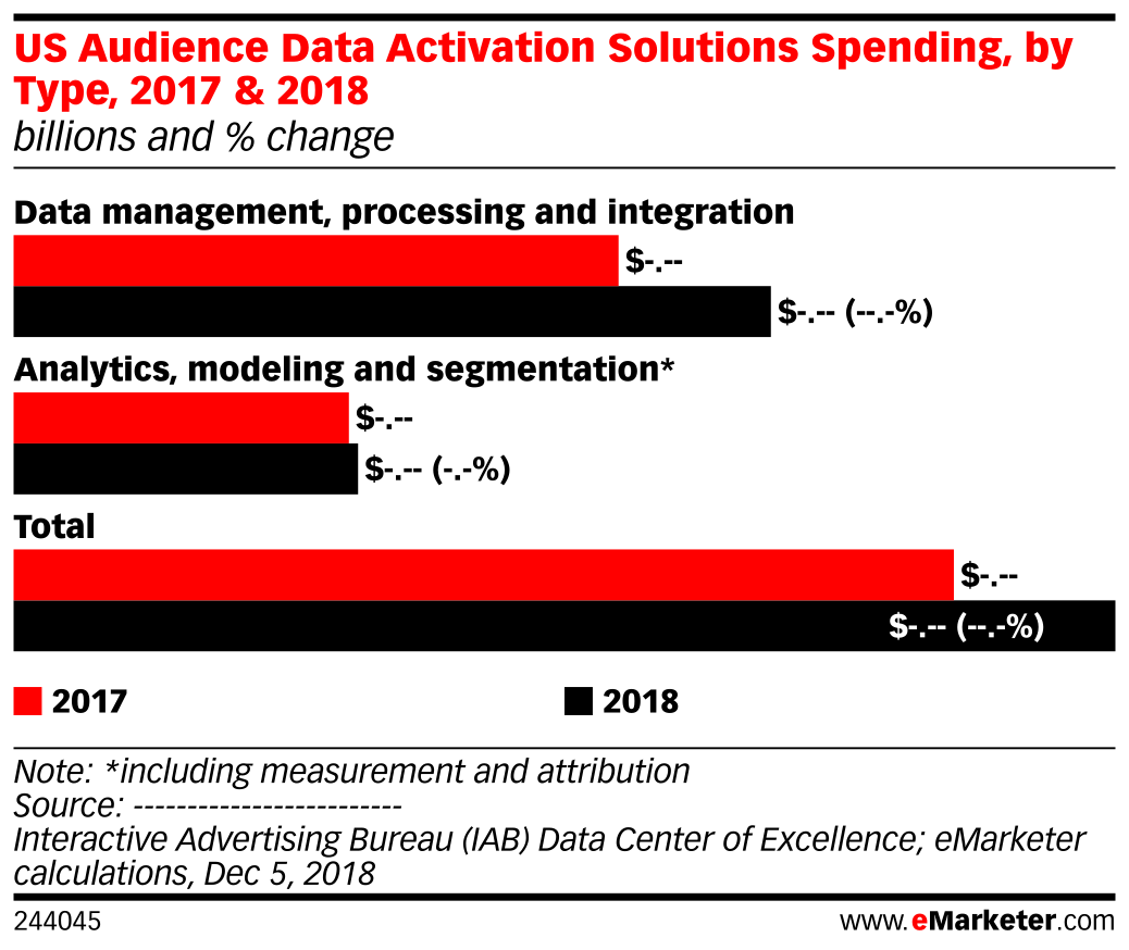 US Audience Data Activation Solutions Spending, by Type, 2017 & 2018 (billions and % change)