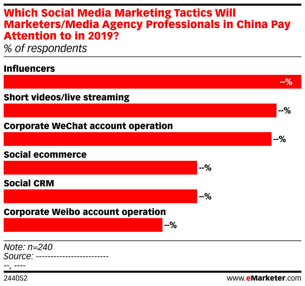 Which Social Media Marketing Tactics Will Marketers/Media Agency Professionals in China Pay Attention to in 2019? (% of respondents)
