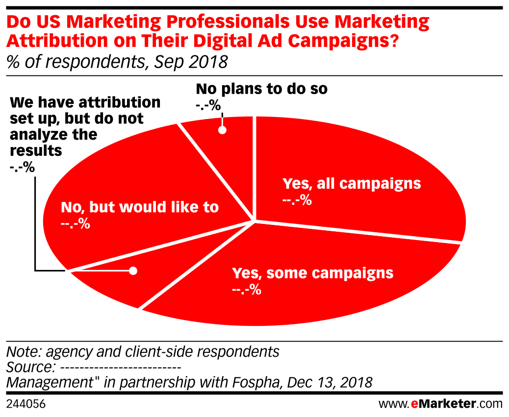 Do US Marketing Professionals Use Marketing Attribution on Their Digital Ad Campaigns? (% of respondents, Sep 2018)