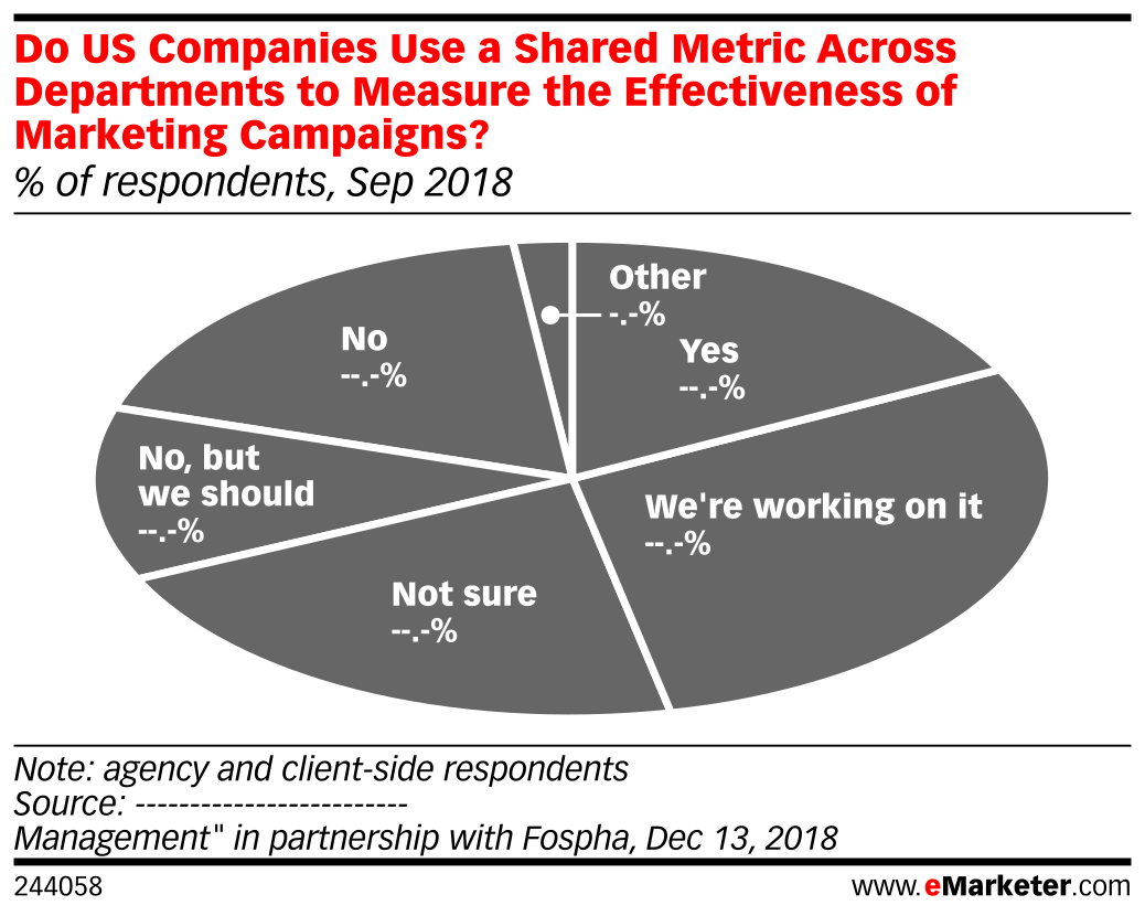 Do US Companies Use a Shared Metric Across Departments to Measure the Effectiveness of Marketing Campaigns? (% of respondents, Sep 2018)