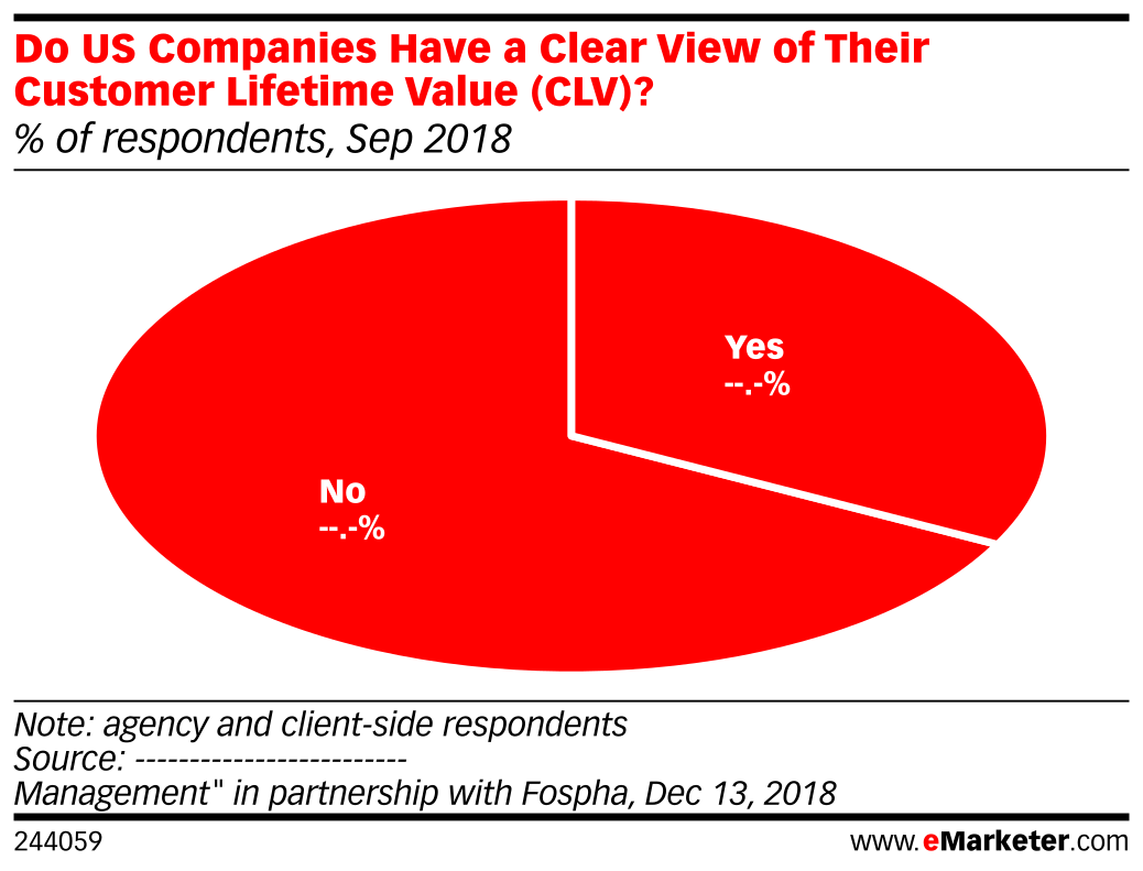 Do US Companies Have a Clear View of Their Customer Lifetime Value (CLV)? (% of respondents, Sep 2018)