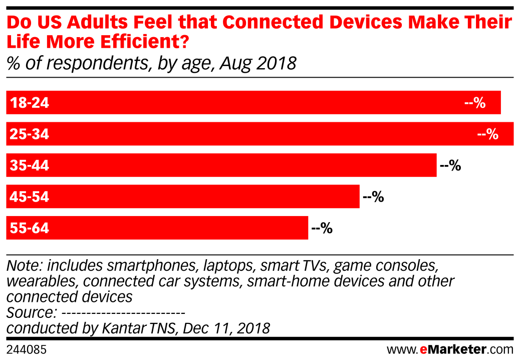 Do US Adults Feel that Connected Devices Make Their Life More Efficient? (% of respondents, by age, Aug 2018)
